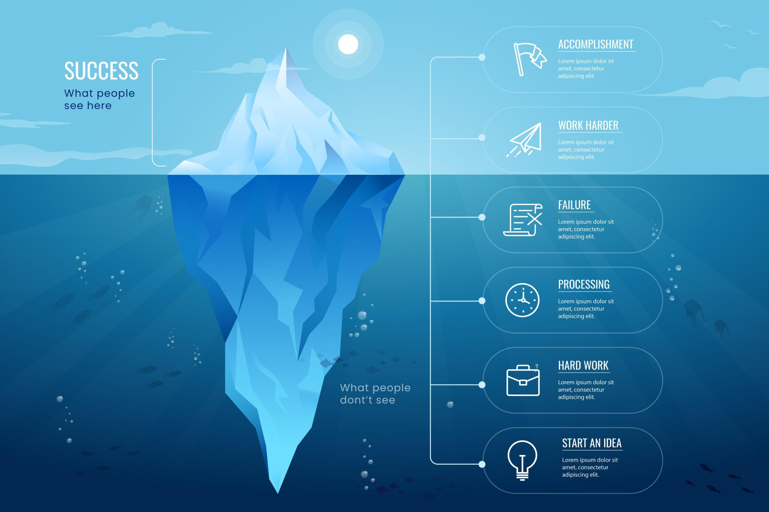 iceberg hiden potential
